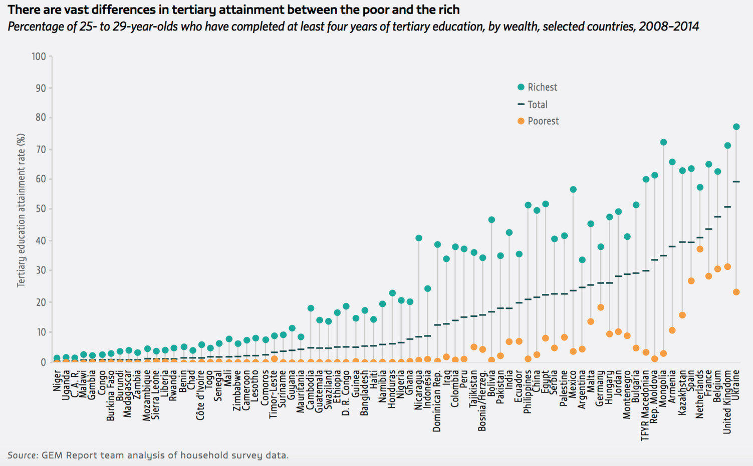 There are vast differences in tertiary attainment between the poor and the rich