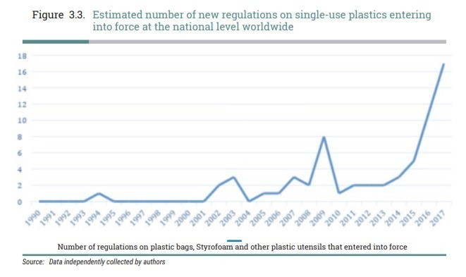 2db9dc2e29 This is what countries are doing to fight plastic waste