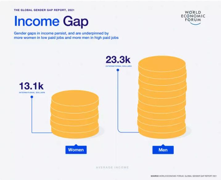 World Economic Forum Global Gender Gap Report 2021 income gap