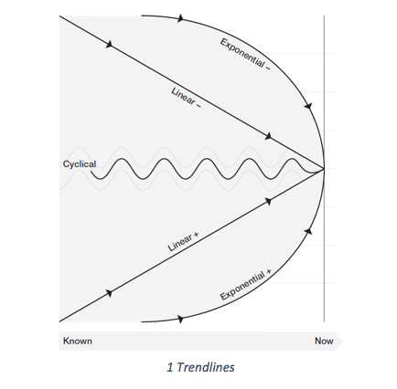 A diagram showing exponential, linear and cyclical trends.