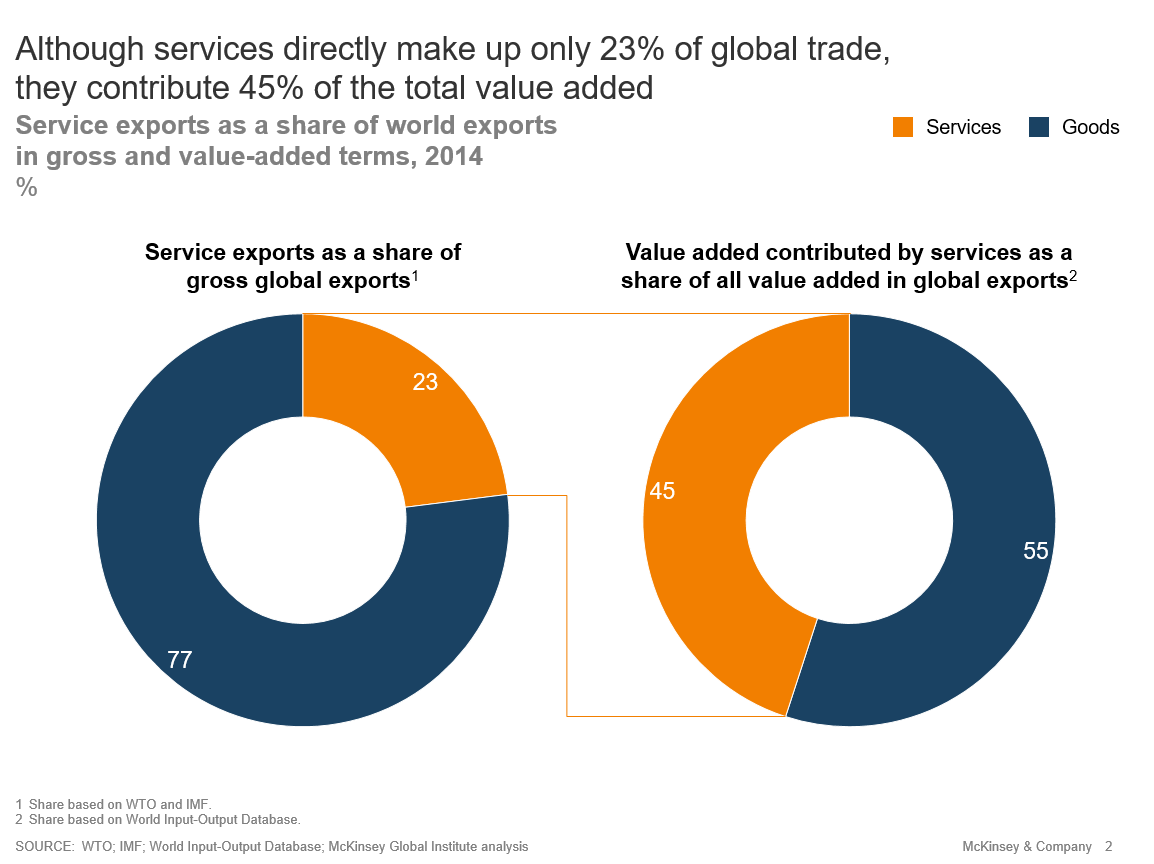 This is what the trade war overlooks | World Economic Forum