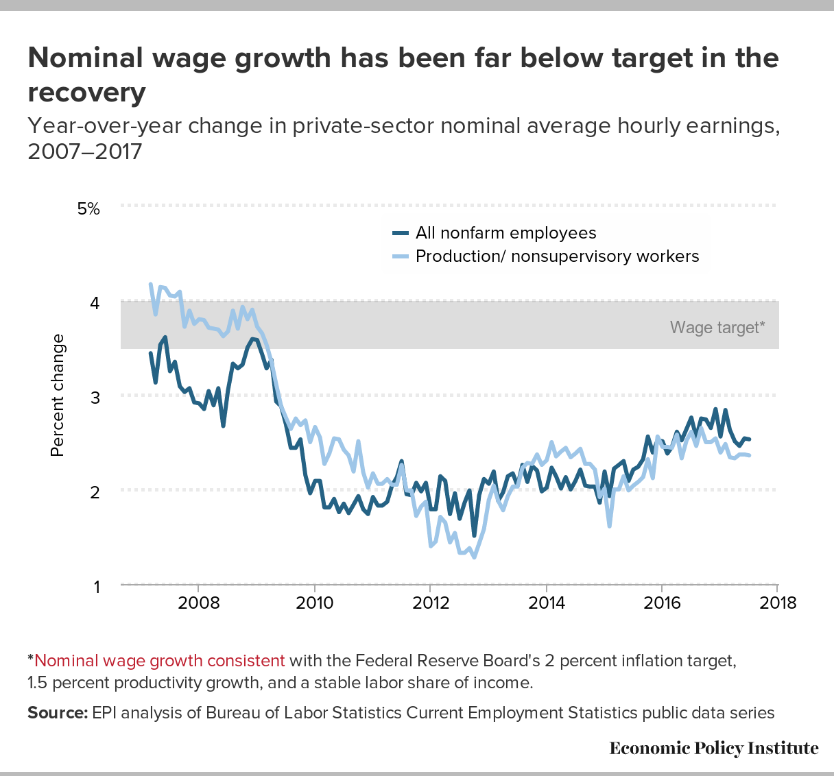 Wage growth in the US has remained sluggish since the global financial crisis