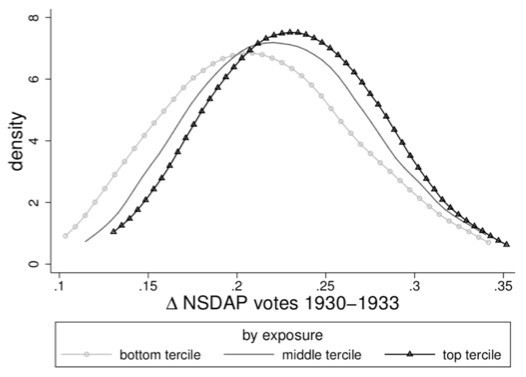 Note: Panel A shows density of change in city incomes from 1928 to 1934 for cities in bottom, middle, and top tercile of exposure to Danatbank and Dresdner Bank borrowers. Panel B shows density of change in NSDAP vote shares from September 1930 to March 1933 elections.