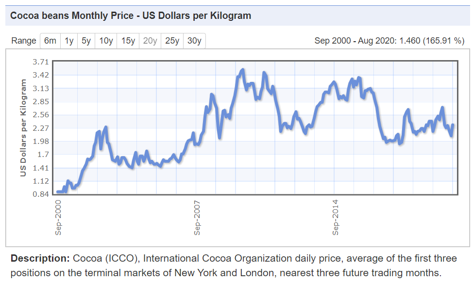 Cocoa prices have halved in the past decade