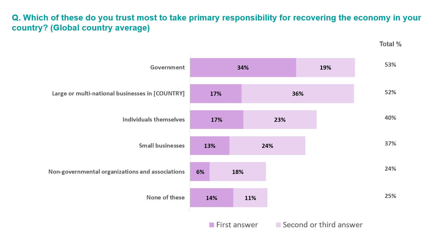 this chart shows that when asked who should assume responsibility for leading a country to economic recovery, the answer given most often by respondents was their government