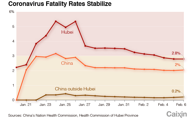 How the fatality rate of the coronavirus is stabilizing