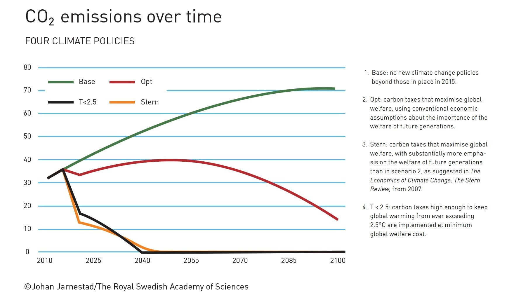 How four carbon tax policies will affect future CO2 emissions, according to William Nordhaus' models