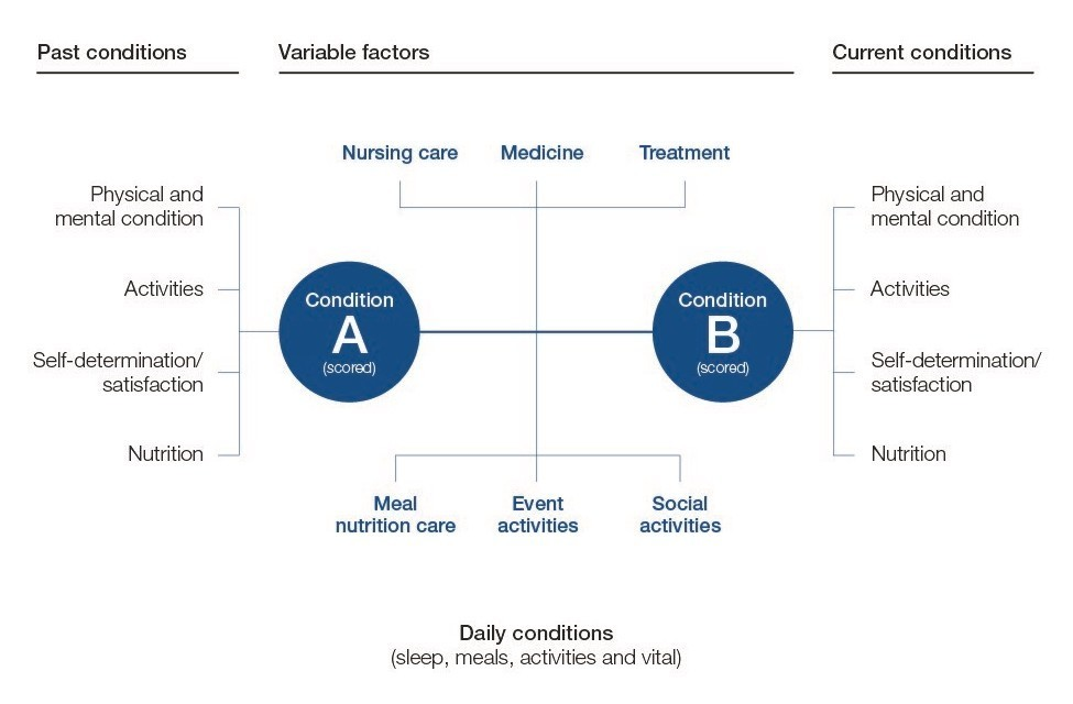 Visualization of conditions and realization of custom-made care through the use of real data from nursing care sites.