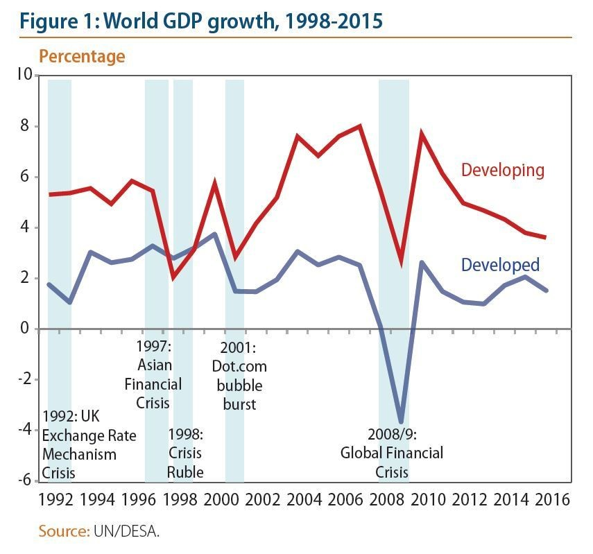 21 impact of global economic recession
