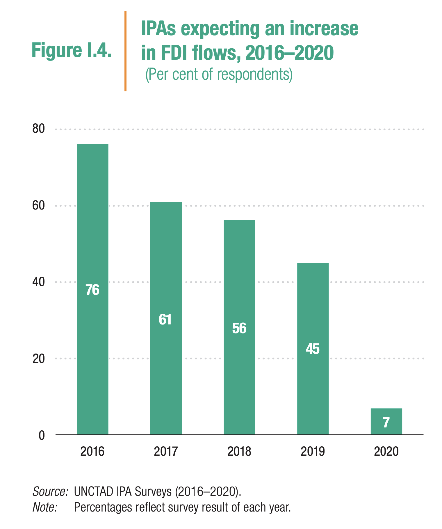 IPAs have drastically lowered their expectations for FDI as a result of the crisis