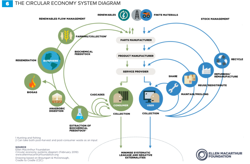 how the circular economy works