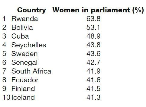 Countries with the most women in parliament (%)