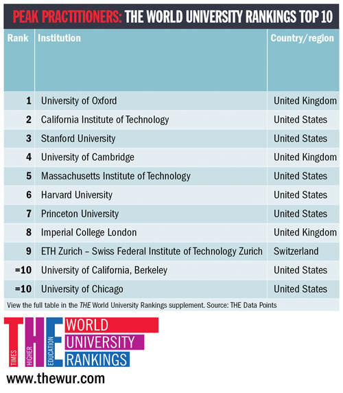 World's best university in 2016? The results are out | World