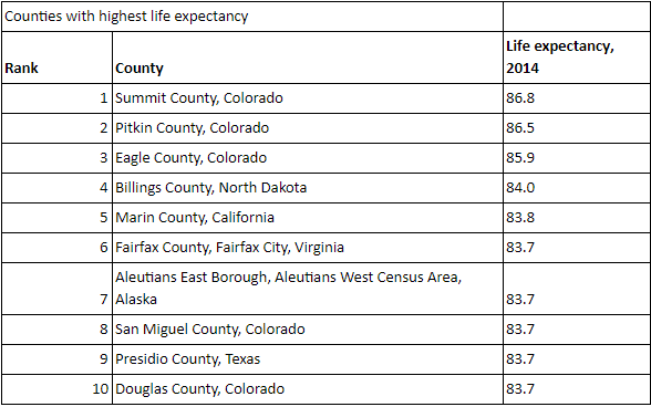 Some parts of the US have a lower life expectancy than Iraq and