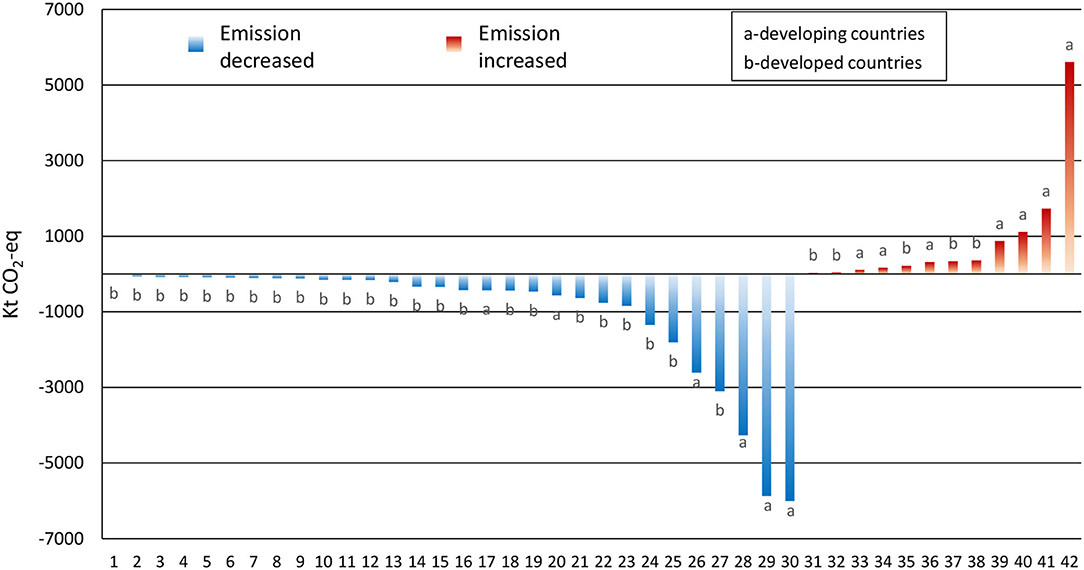 greenhouse-gas-emissions-increase-decrese-graph