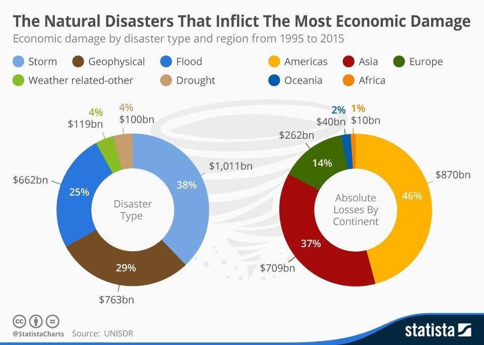 an analysis of the devastating catastrophes in the history of the united states of america A natural disaster is a major adverse  the great blizzard of 1888 affected the united states,  most lightning deaths occur in the poor countries of america.