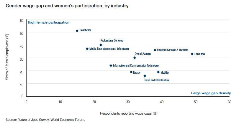 Women's participation and gender wage gap by industry.