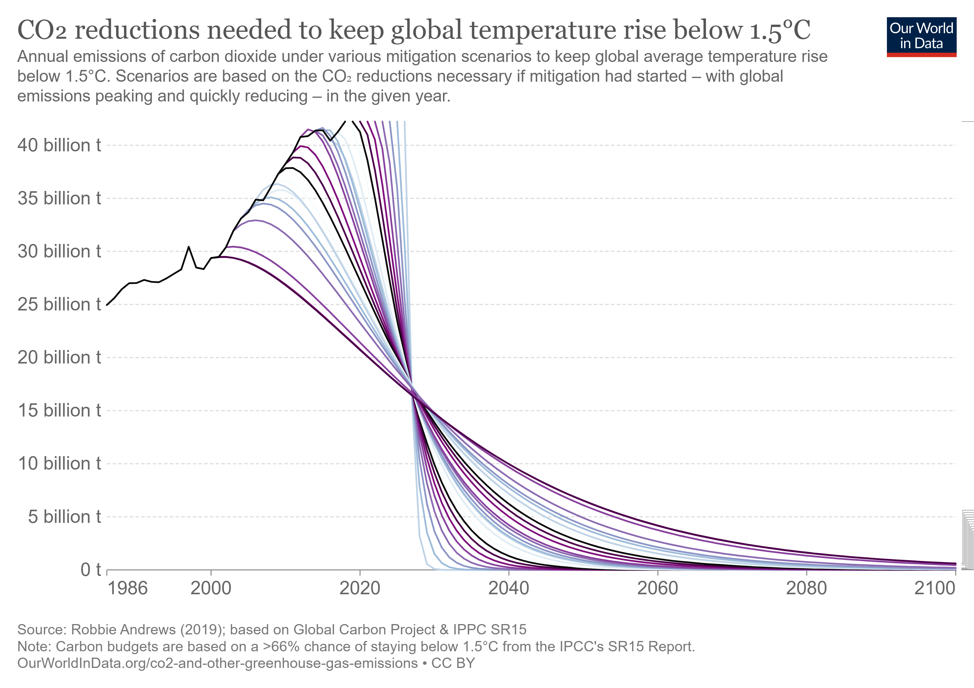 Reduction in CO2 emissions needed to keep global temperature rise below 1.5°C