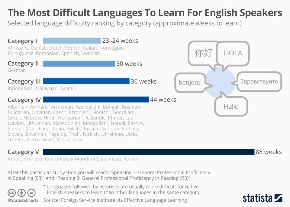 Which languages are most difficult for English speakers to learn