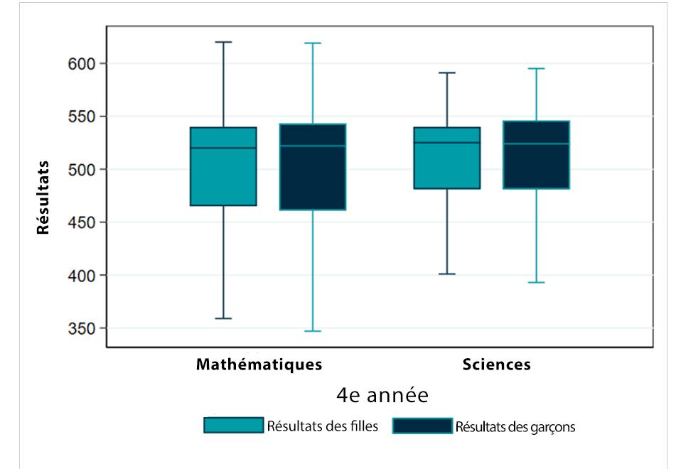 Les données portent sur la 4e année du cycle primaire dans 47 pays. Les lignes horizontales du rectangle représentent le premier quartile, la médiane et le troisième quartile. Les tirets correspondent aux notes minimales et maximales.Dans l'enseignement secondaire, les taux de scolarisation et d'achèvement des études sont plus faibles et les écarts en fonction du revenu des pays se creusent, mais les tendances globales sont similaires.