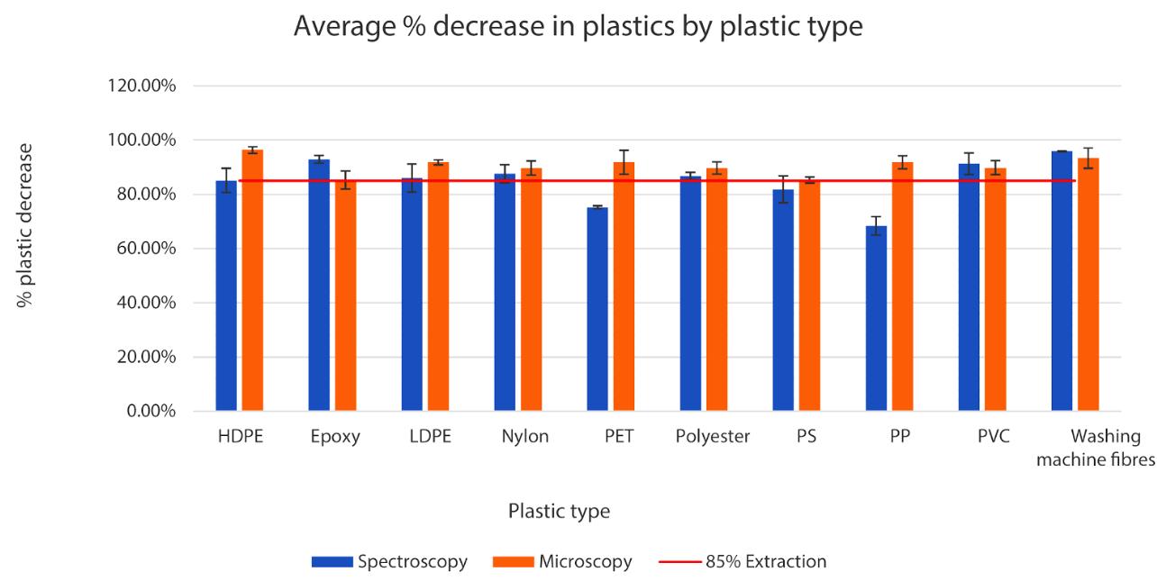 Average % decrease in plastics by plastic type.