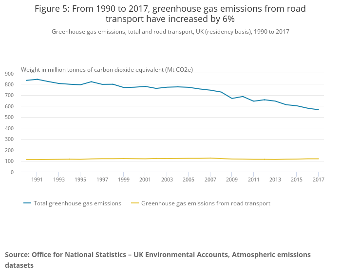 Greenhouse gas emissions, total and road transport, UK (residency basis), 1990 to 2017