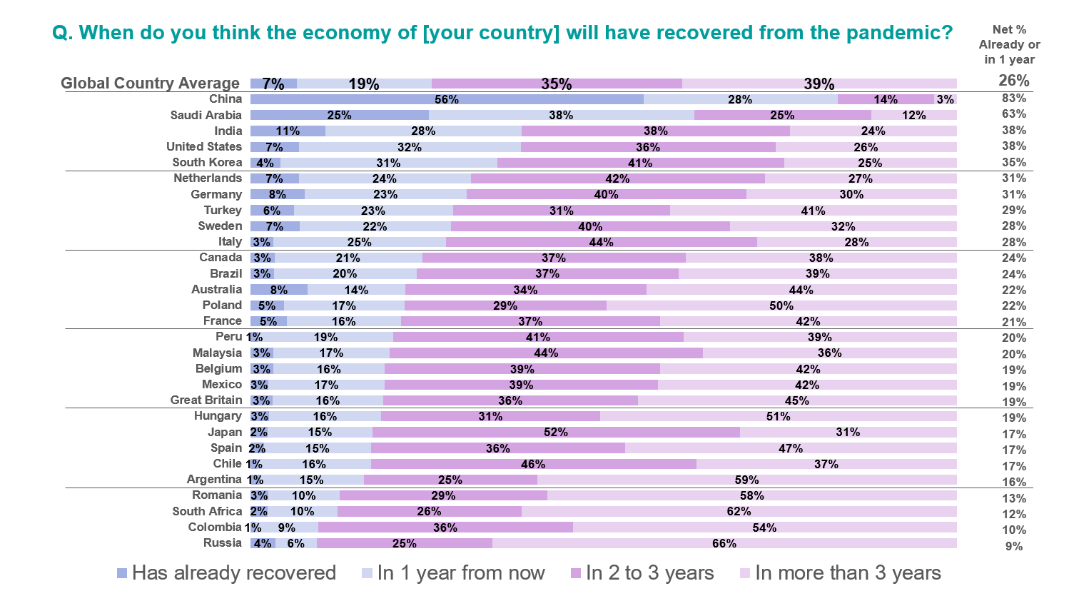 this chart shows when people across different countries think their country will recover from the pandemic