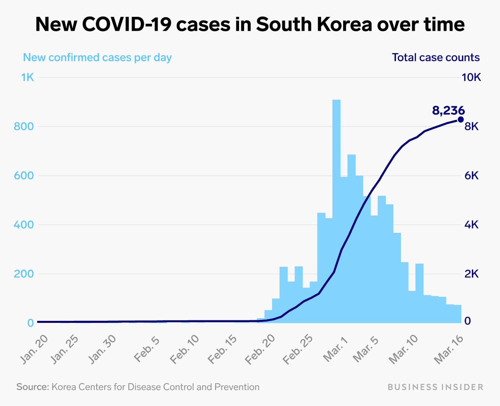 Nuevos casos de COVID-19 en Corea del Sur a lo largo del tiempo.