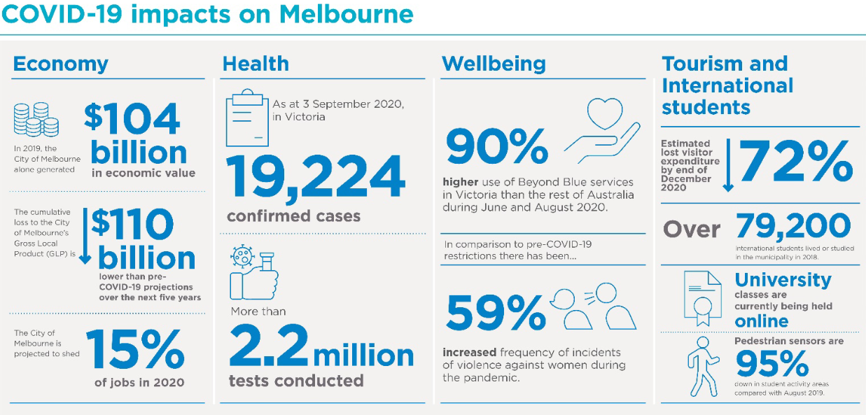 The pandemic will exert a considerable impact on Melbourne, as with other global cities.