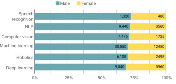 Numbers of male v female applicants to AI-related jobs in the US, 2017.