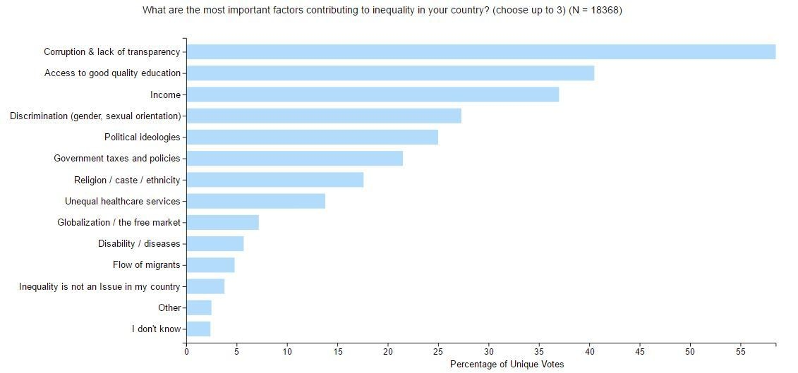 What are the most important factors contributing to inequality in your country?