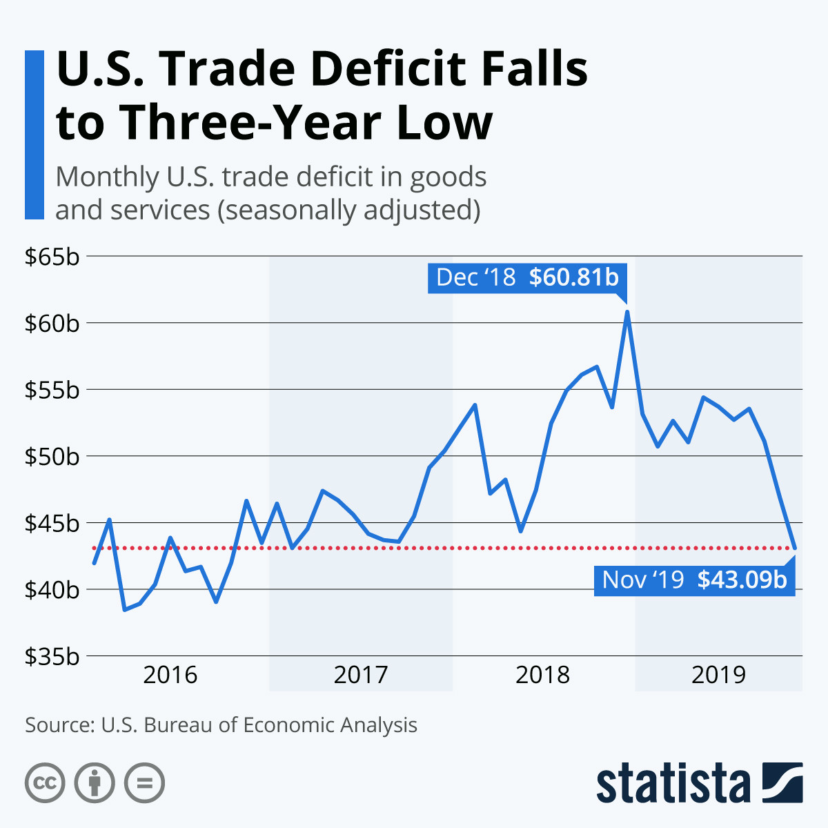US trade deficit falls to three year low