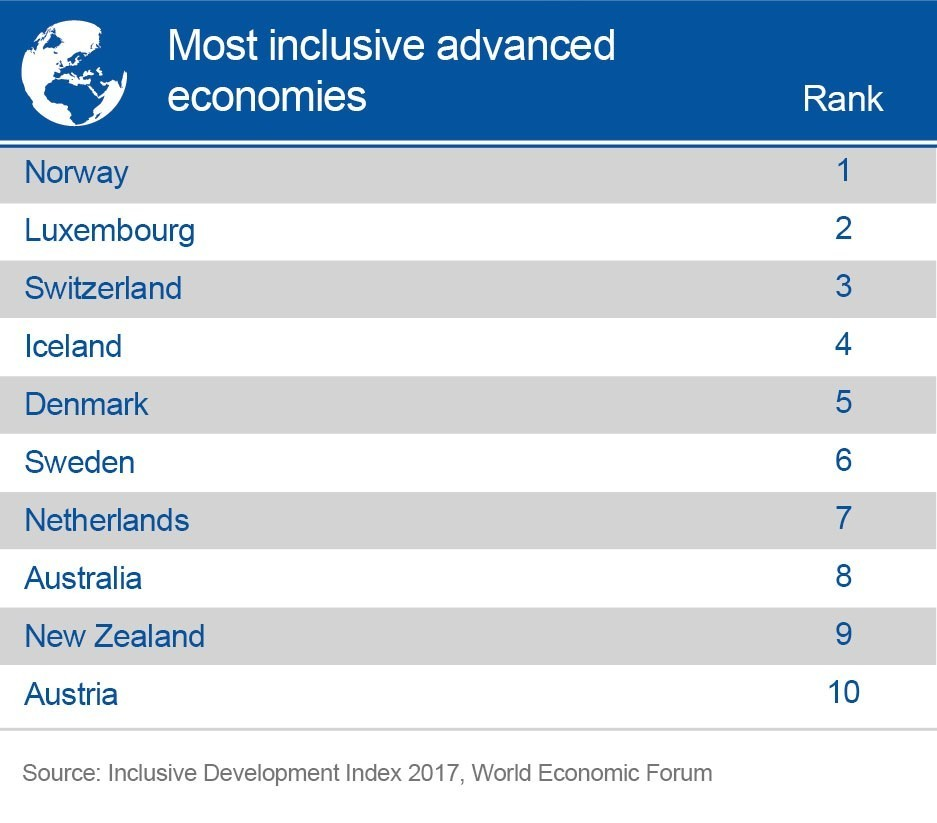 Most inclusive economies