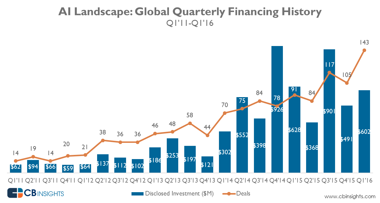 160626-AI financing global quarterly finance landscape Source CB Insights
