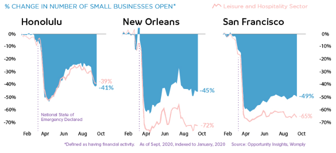The rate of change in the number of open SMEs.