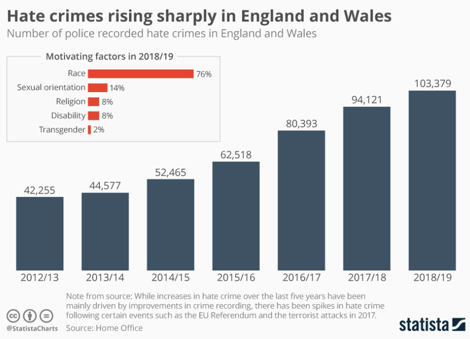 rising hate crime, uk