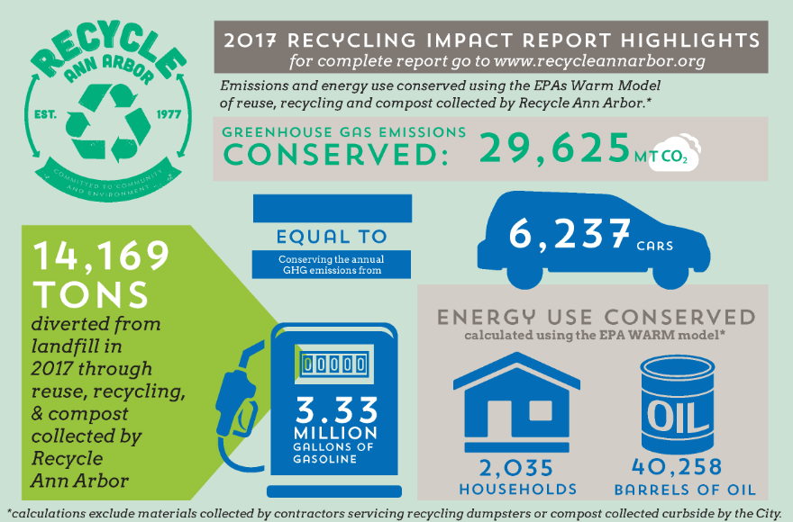 Reducing and recycling achievements by Ann Arbor