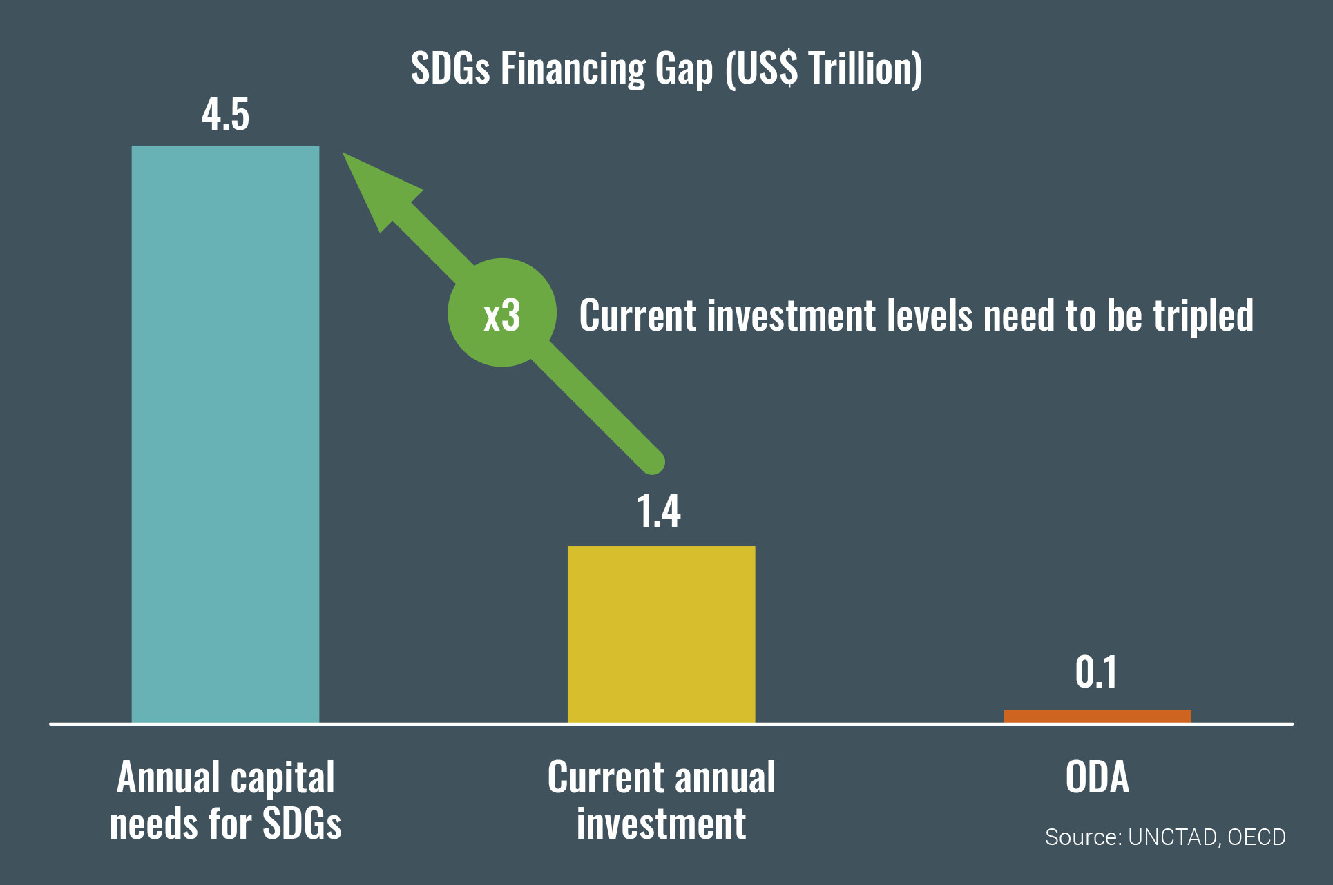 financing investment africa children population