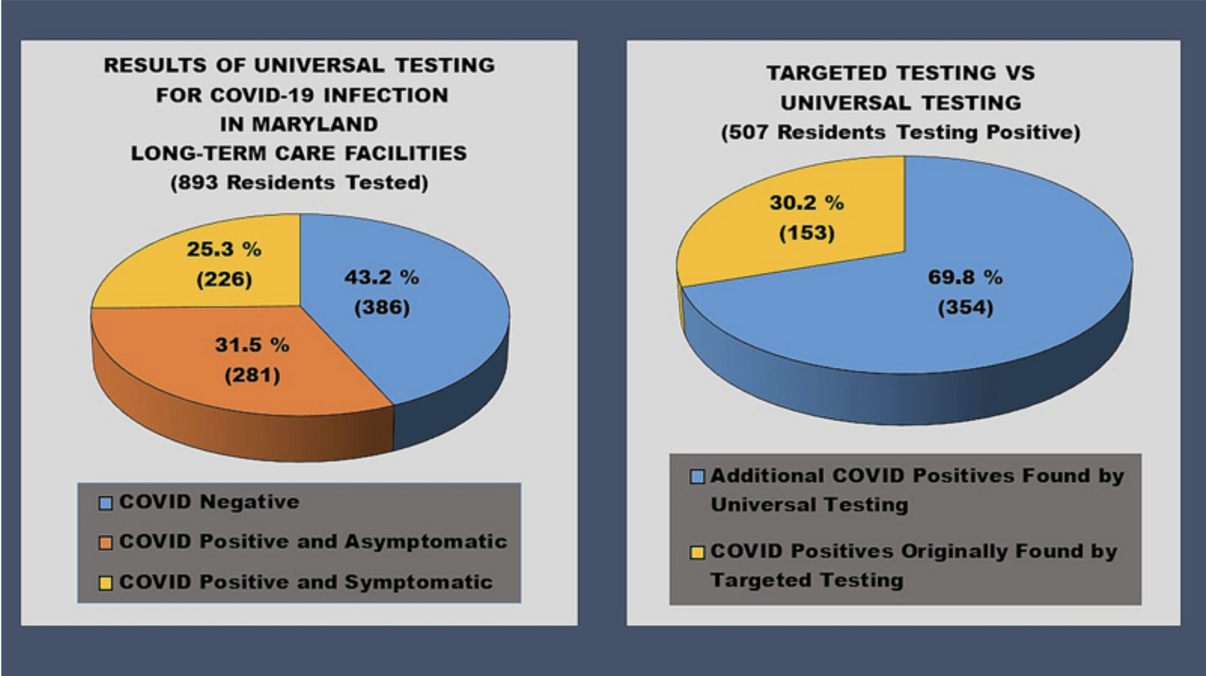 Universal testing has reduced infections and deaths from COVID-19 in US care homes