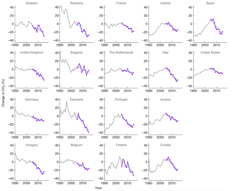 Changes in CO2 emissions from fossil fuel combustion for 18 countries with declining emissions during 2005-2015. Countries are ordered by how soon their emissions peaked and began to decline.