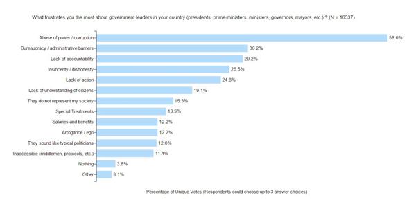 Percentage of unique votes