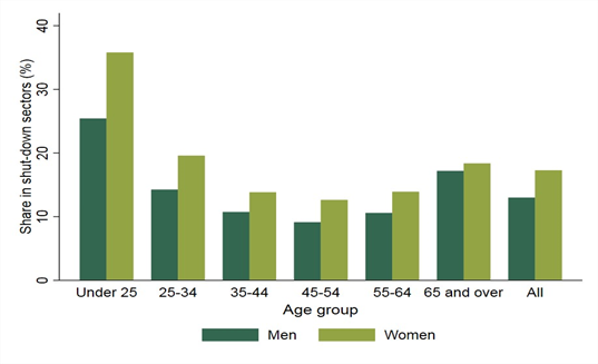 Share of employees in shut-down sector by gender and age, UK