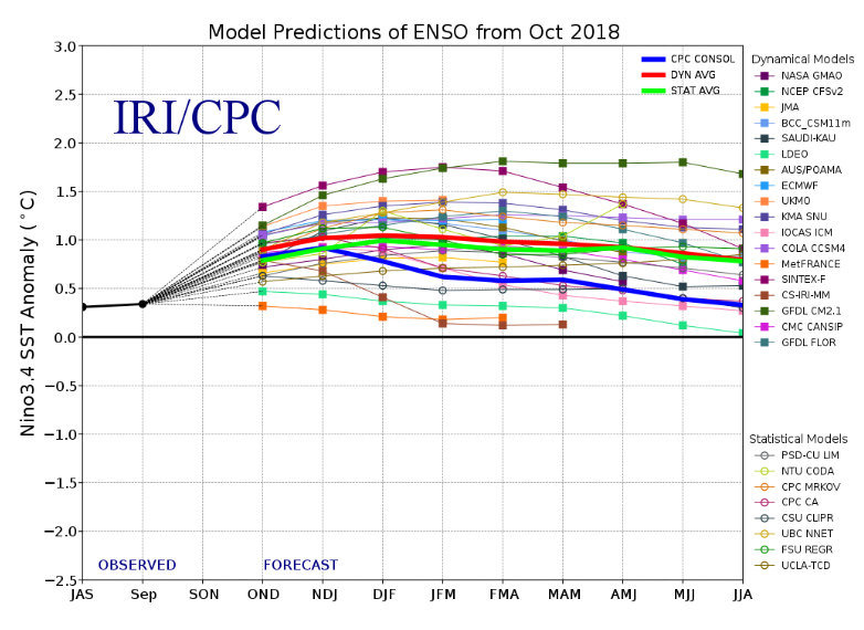 El Niño Southern Oscillation (ENSO) forecast models for three-month periods in the Niño3.4 region (September, October, November, SON, and so on)