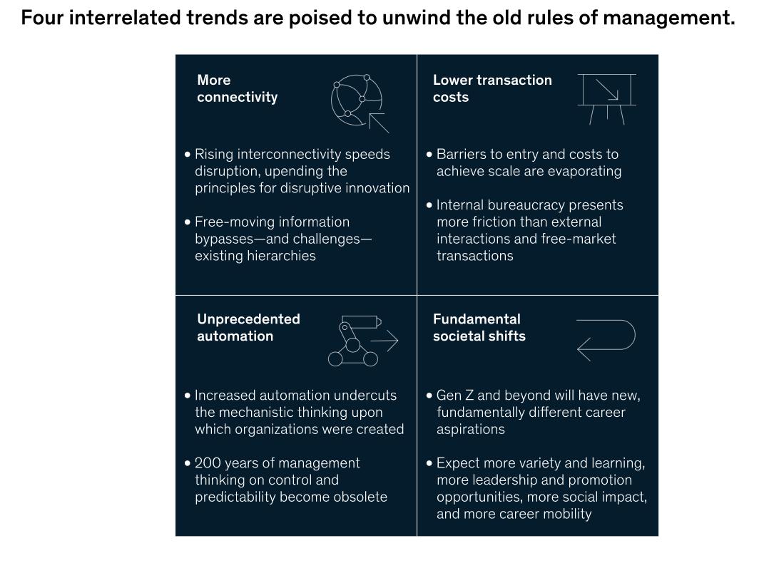 오래된 관리 규칙을 풀기 위해 준비된 네 가지 상호 관련된 추세의 다이어그램