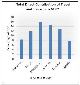 Total direct contribution of travel and tourism to GDP