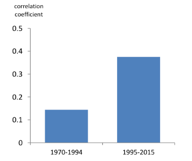 Correlation of credit growth across countries has increased in recent decades
