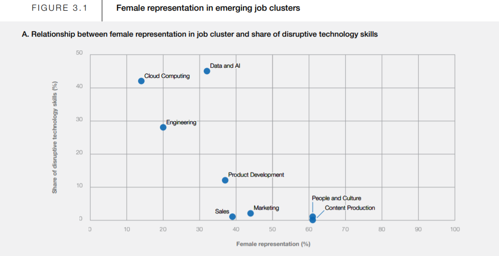 a graph showing female representation in emerging job clusters