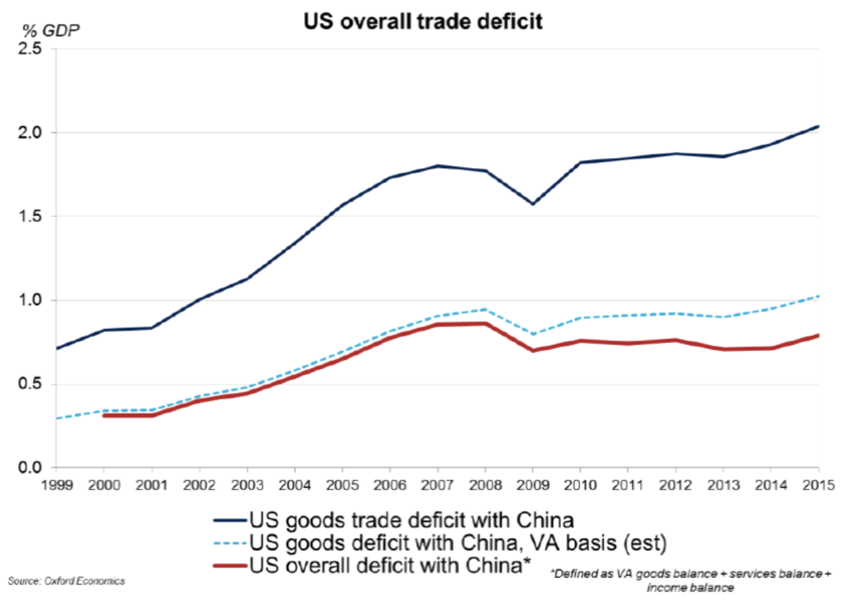 Three ways of looking at the US trade deficit with China (as % of GDP)