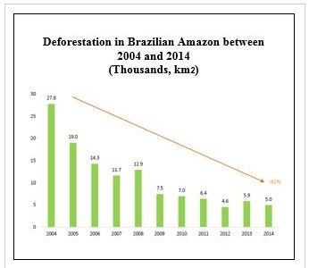 Deforestation in Brazilian Amazon between 2004 and 2014 (in thousands km2)