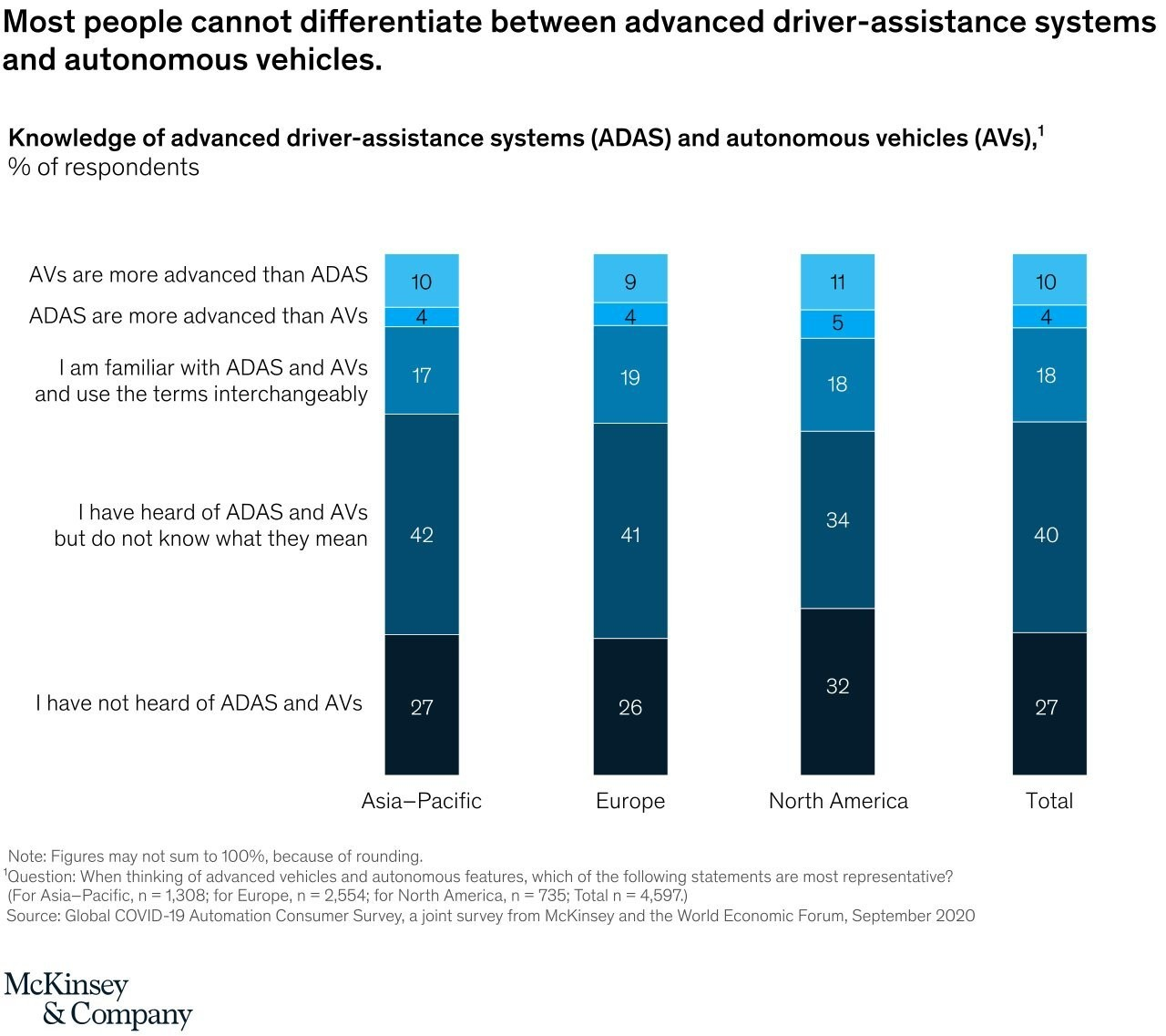 a chart showing that most people cannot differentiate between advanced driver-assistance systems and autonomous vehicles